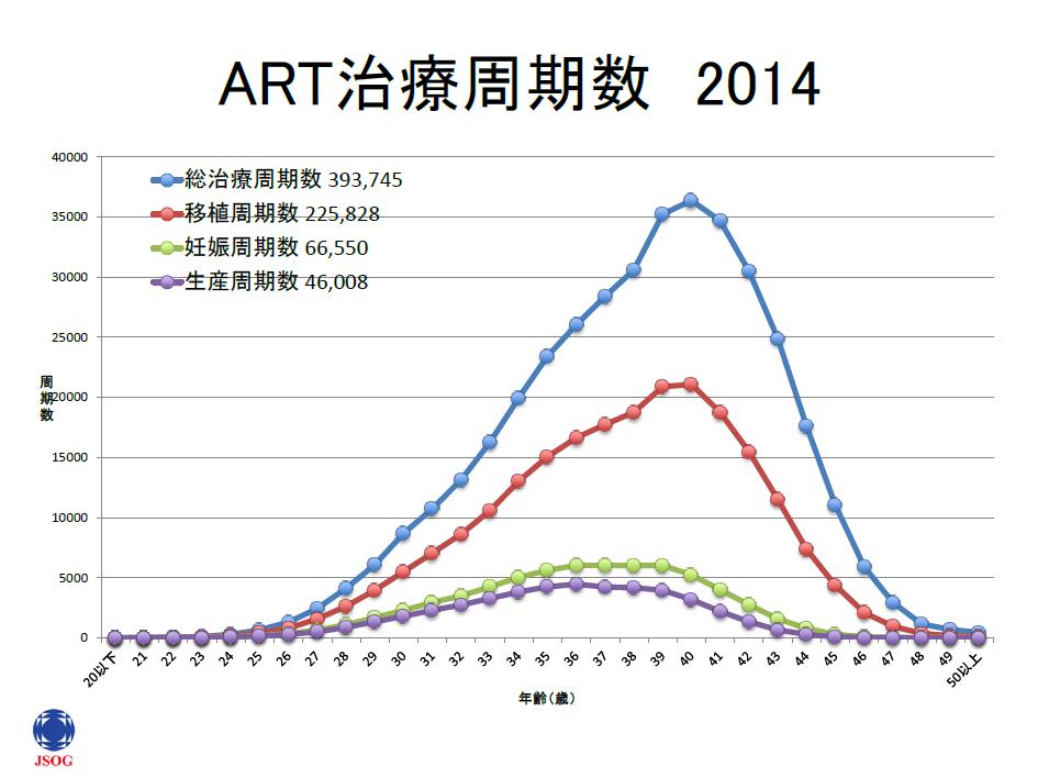 ART治療周期数2014