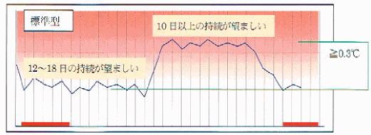 基礎体温 標準型